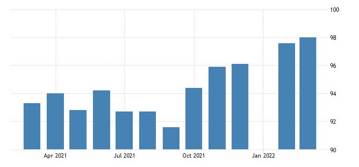 united states production or nonsupervisory employees manufacturing in louisiana fed data