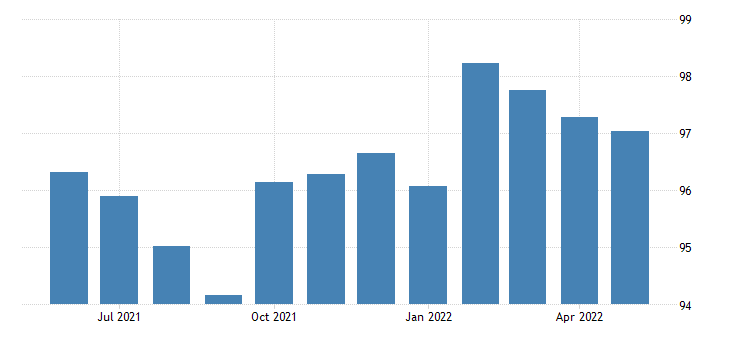 united states production or nonsupervisory employees manufacturing in louisiana thous of persons sa fed data