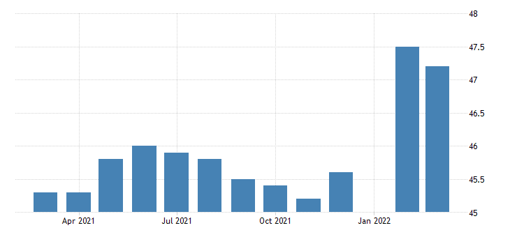 united states production or nonsupervisory employees manufacturing in new hampshire fed data