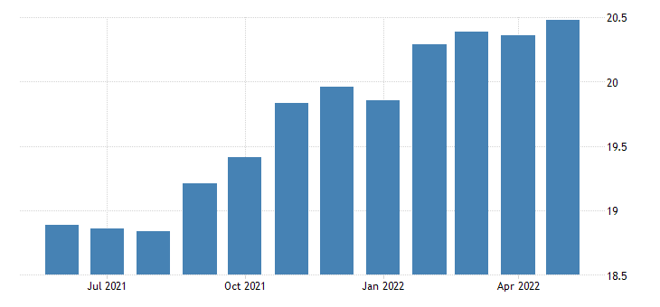 united states production or nonsupervisory employees manufacturing in new mexico thous of persons sa fed data