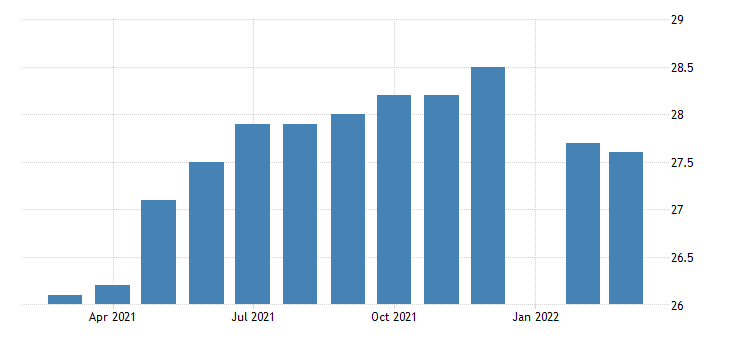 united states production or nonsupervisory employees manufacturing in rhode island fed data