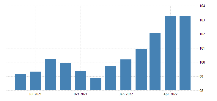 united states production or nonsupervisory employees manufacturing in utah thous of persons sa fed data