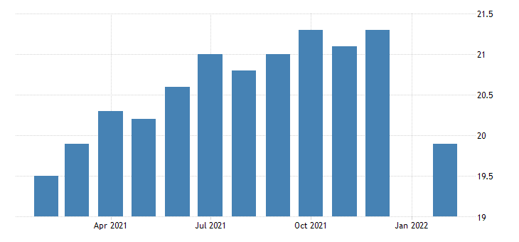 united states production or nonsupervisory employees manufacturing in vermont fed data