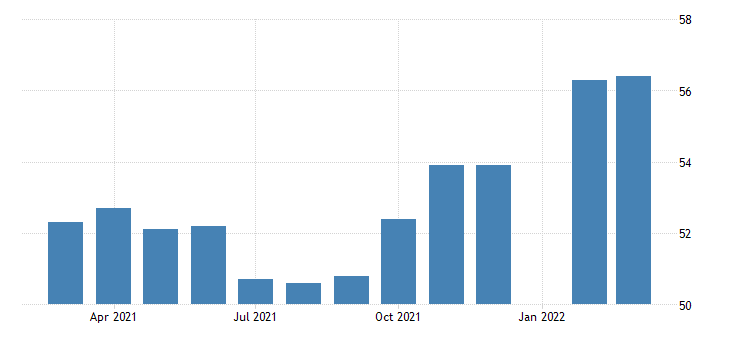 united states production or nonsupervisory employees manufacturing non durable goods in louisiana fed data