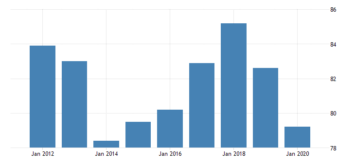 united states production or nonsupervisory employees manufacturing non durable goods in missouri fed data