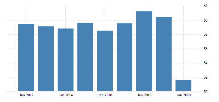 united states production or nonsupervisory employees retail trade in hawaii thous of persons fed data