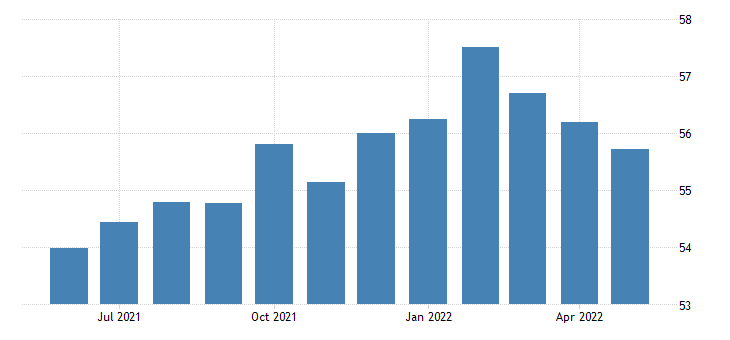 united states production or nonsupervisory employees retail trade in hawaii thous of persons sa fed data