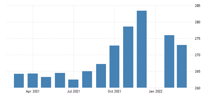 united states production or nonsupervisory employees retail trade in missouri fed data