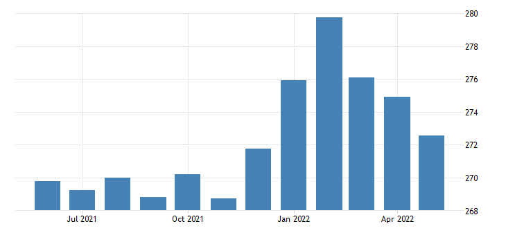 united states production or nonsupervisory employees retail trade in missouri thous of persons sa fed data