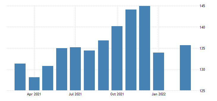 united states production or nonsupervisory employees retail trade in nevada fed data
