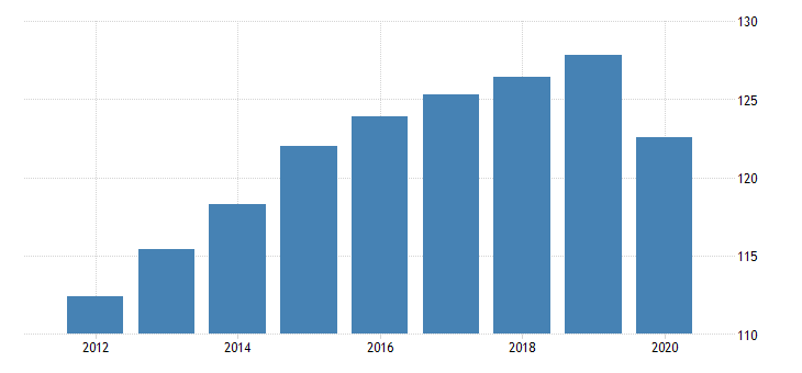 united states production or nonsupervisory employees retail trade in nevada thous of persons fed data