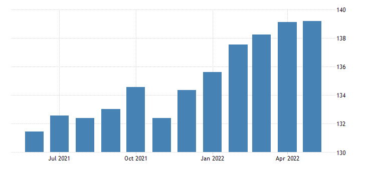 united states production or nonsupervisory employees retail trade in nevada thous of persons sa fed data