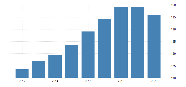 united states production or nonsupervisory employees retail trade in utah thous of persons fed data