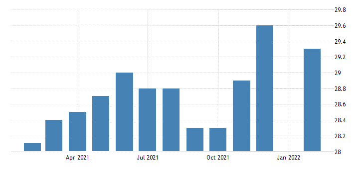 united states production or nonsupervisory employees retail trade in vermont fed data