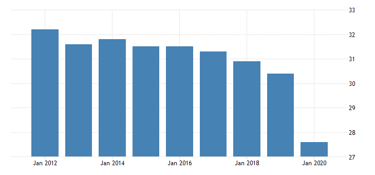united states production or nonsupervisory employees retail trade in vermont thous of persons fed data