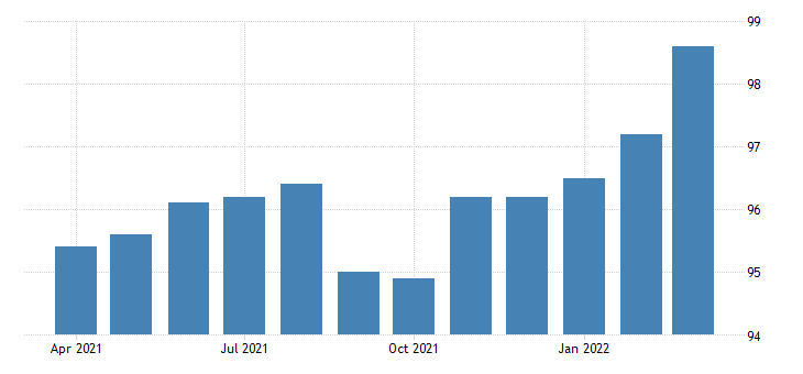 united states production or nonsupervisory employees wholesale trade in missouri fed data