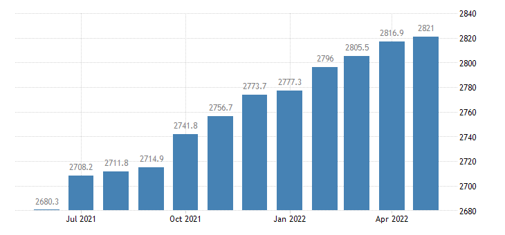 united states professional and business services employment in california thous of persons m sa fed data