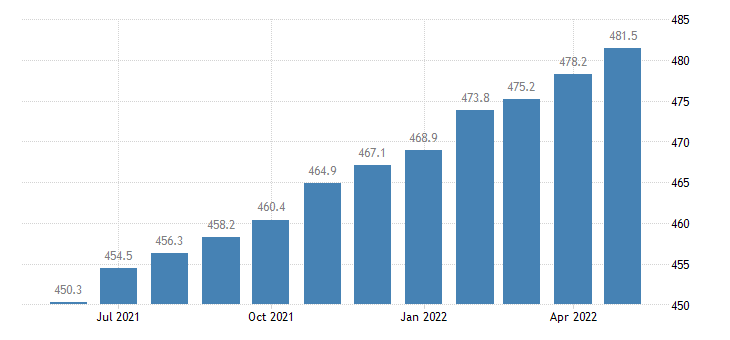 united states professional and business services employment in colorado thous of persons m sa fed data