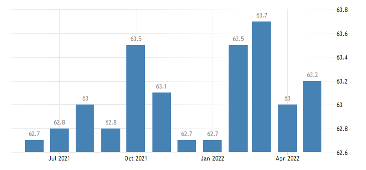 united states professional and business services employment in delaware thous of persons m sa fed data