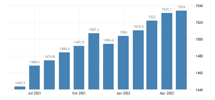 united states professional and business services employment in florida thous of persons m sa fed data
