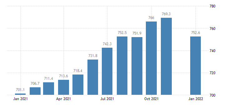 united states professional and business services employment in georgia thous of persons m nsa fed data