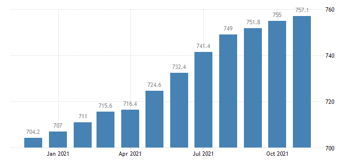 united states professional and business services employment in georgia thous of persons m sa fed data