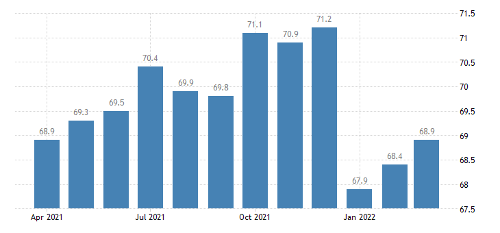 united states professional and business services employment in hawaii thous of persons m nsa fed data