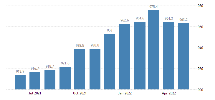 united states professional and business services employment in illinois thous of persons m sa fed data