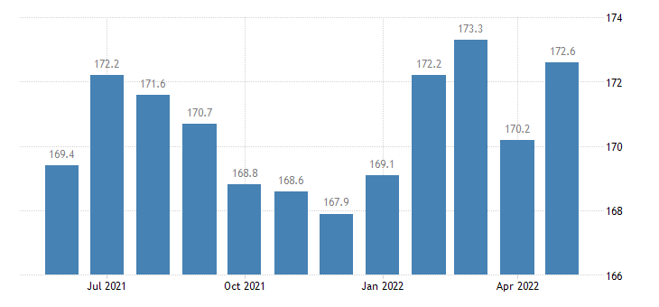 united states professional and business services employment in kansas thous of persons m sa fed data