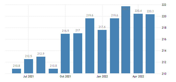 united states professional and business services employment in louisiana thous of persons m sa fed data