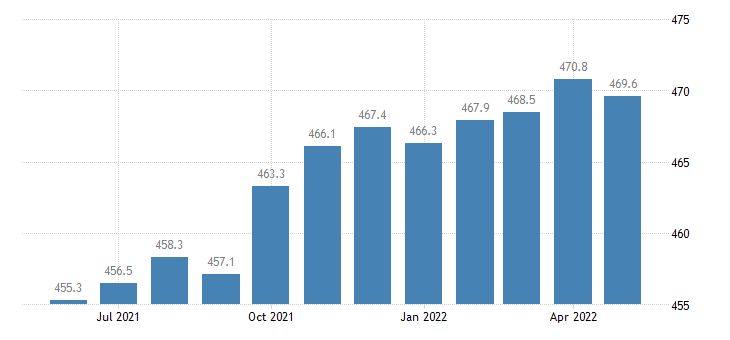 united states professional and business services employment in maryland thous of persons m sa fed data