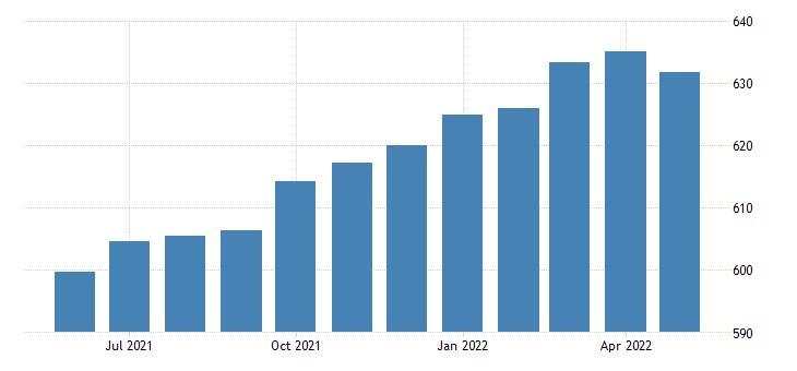 united states professional and business services employment in massachusetts thous of persons m sa fed data