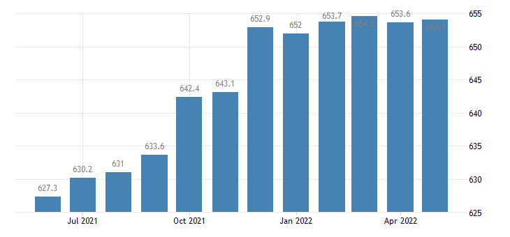 united states professional and business services employment in michigan thous of persons m sa fed data