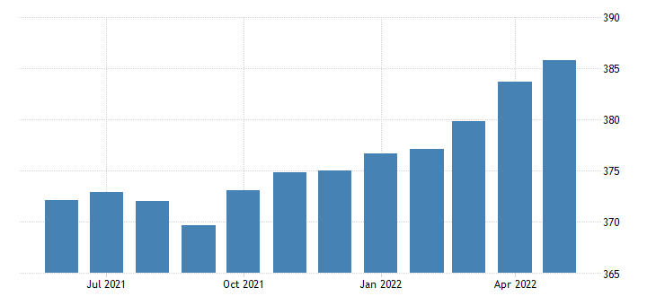 united states professional and business services employment in minnesota thous of persons m sa fed data