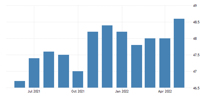 united states professional and business services employment in montana thous of persons m sa fed data