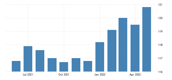 united states professional and business services employment in nebraska thous of persons m sa fed data