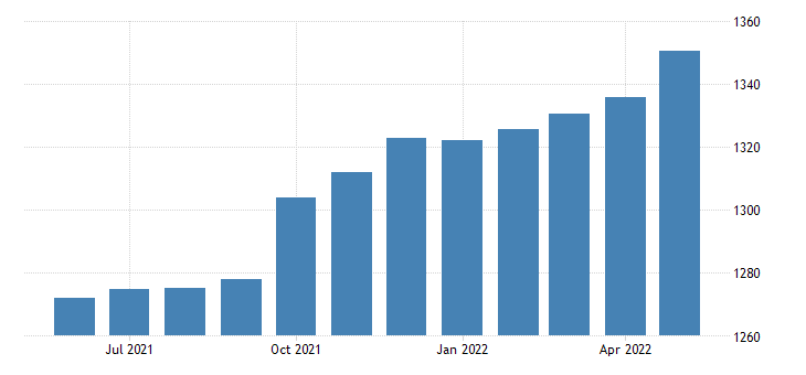 united states professional and business services employment in new york thous of persons m sa fed data