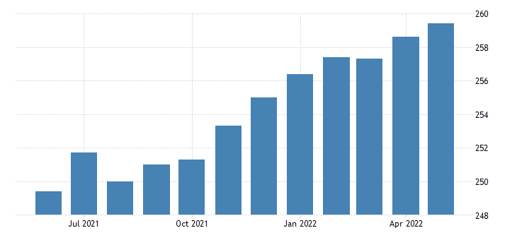 united states professional and business services employment in oregon thous of persons m sa fed data