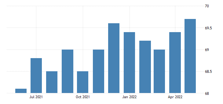 united states professional and business services employment in rhode island thous of persons m sa fed data
