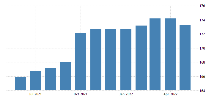 united states professional and business services employment in the district of columbia thous of persons m sa fed data