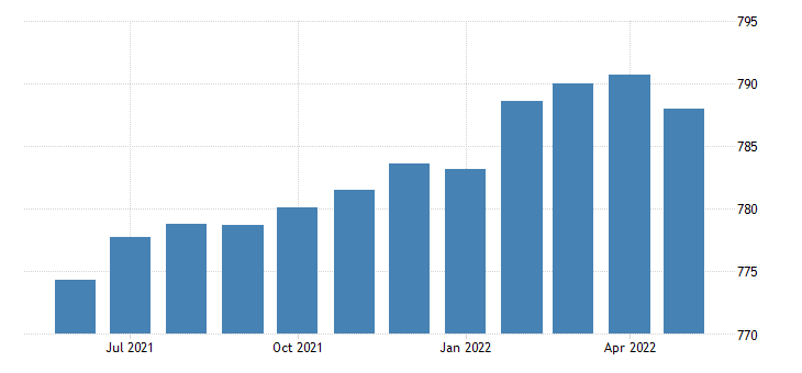 united states professional and business services employment in virginia thous of persons m sa fed data