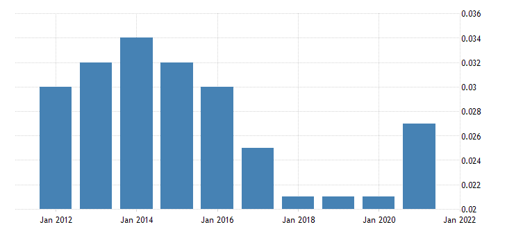 united states profit per unit of real gross value added of nonfinancial corporate business corporate profits with iva and ccadj unit profits from current production taxes on corporate income dollar fed data