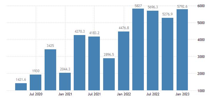 united states proprietors farm income in indiana mil of $ q saar fed data