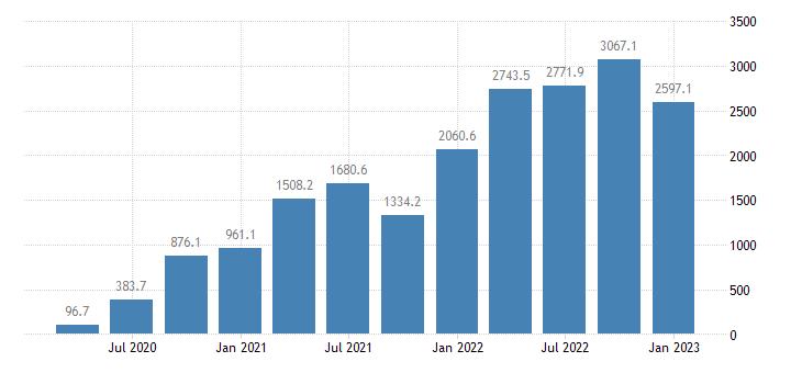 united states proprietors farm income in mississippi mil of $ q saar fed data