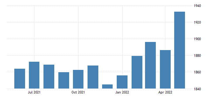united states proprietors income with inventory valuation and capital consumption adjustments bil of $ m saar fed data