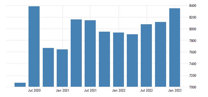 united states proprietors nonfarm income in arkansas mil of $ q saar fed data