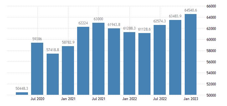 united states proprietors nonfarm income in illinois mil of $ q saar fed data