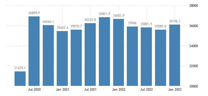 united states proprietors nonfarm income in indiana mil of $ q saar fed data