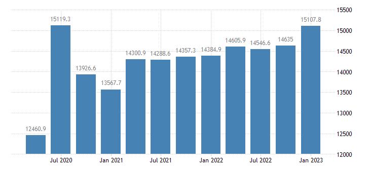 united states proprietors nonfarm income in kentucky mil of $ q saar fed data