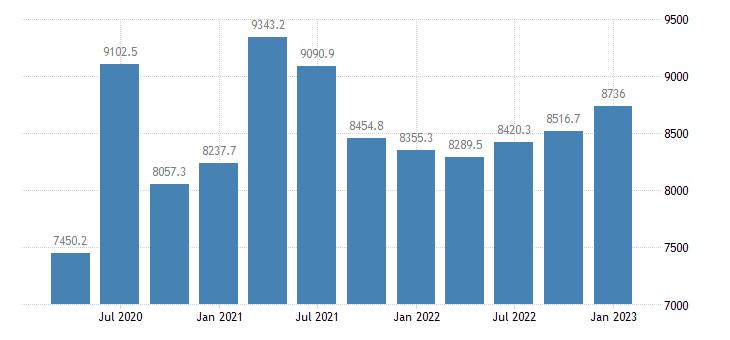 united states proprietors nonfarm income in mississippi mil of $ q saar fed data
